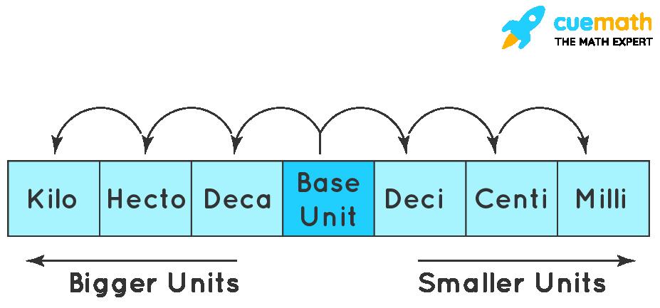 metric-system