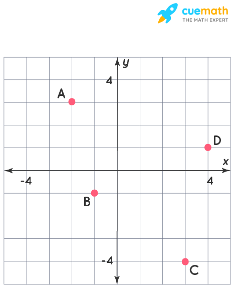 complex number on the Cartesian  coordinate plane