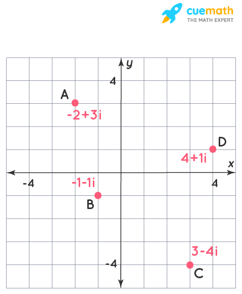complex numbers that are graphed in the complex plane shown are,A: -2 + 3i, B: -1 - 1i, C: 3 - 4i, D:4 + 1i