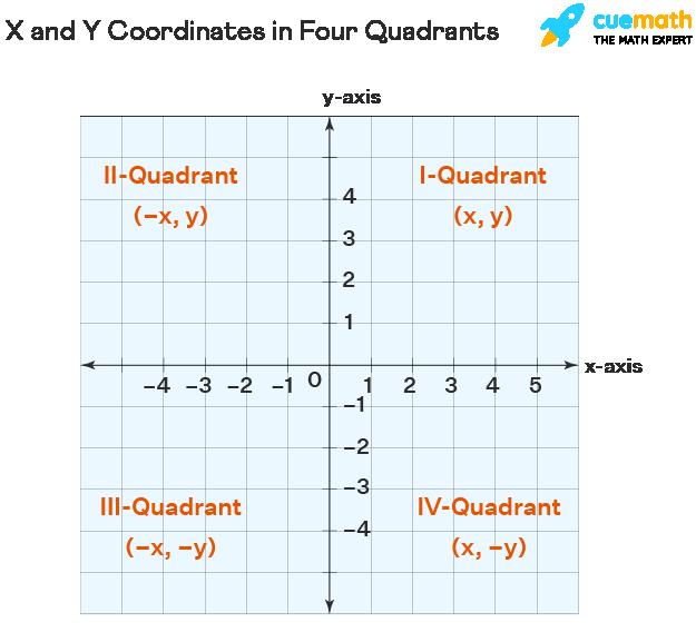 X and Y Coordinates in Four Quadrantts