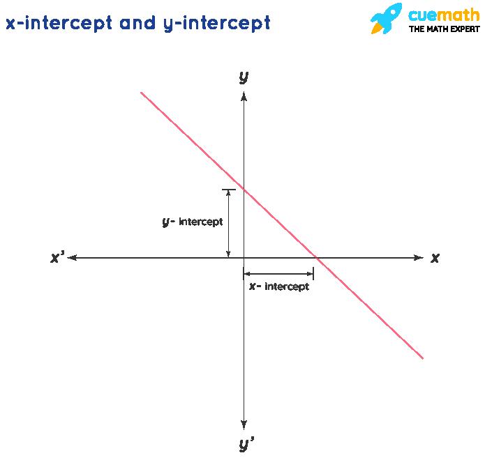 x Intercept Calculator