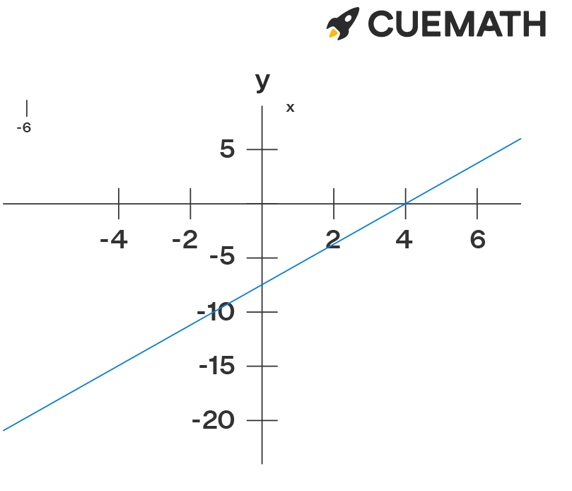 The equation 20x - 80 =0 which clears that the line touches the x axis at 4