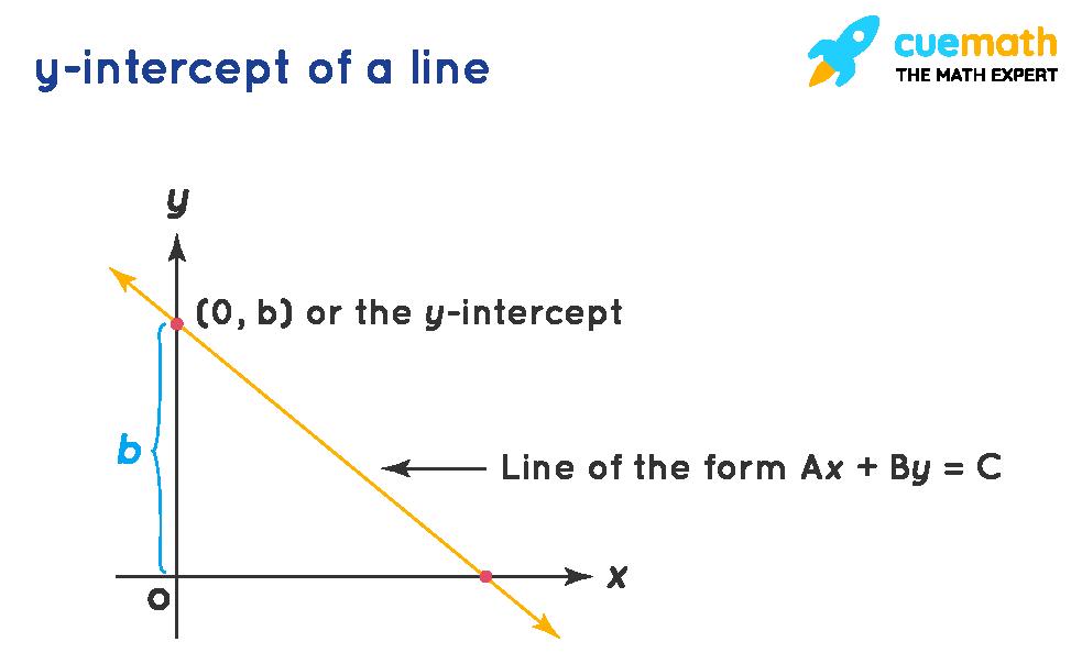 y-intercept of a line