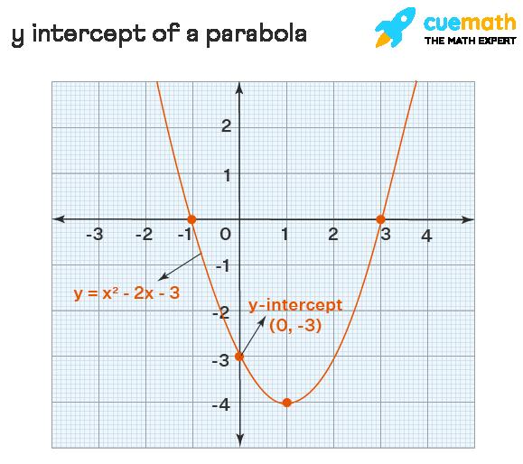 y intercept of a parabola