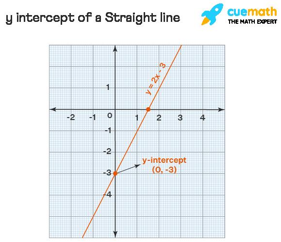 y intercept of a Straight line