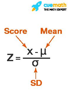 Z Score Calculator