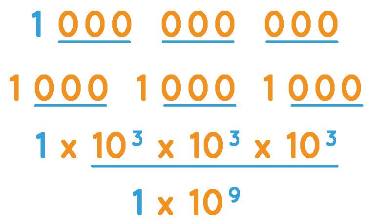 Zeros in a billion