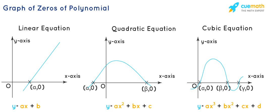 Graph of Zeros of Polynomial